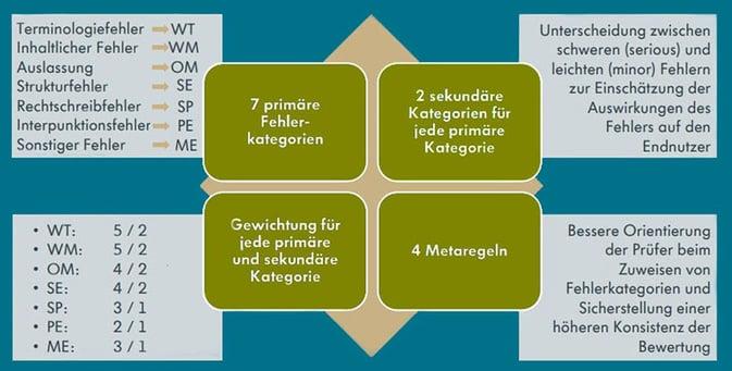 2020-08 SAE-J2450 Grafik