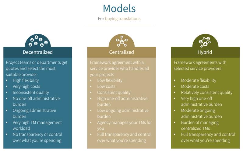 models for buying translations