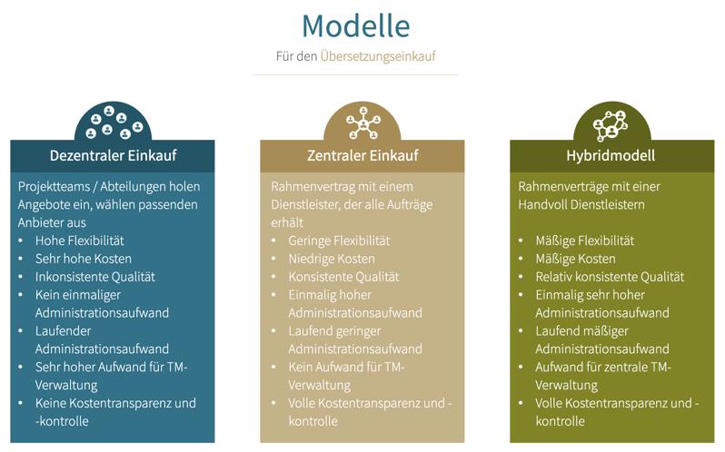 MCC 151 Modelle des Übersetzungseinkaufs