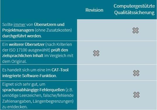 Revision vs. computergestuetzte Qualitaetssicherung